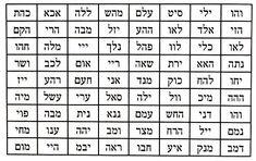 72 'Names' of G-d - Divine Names