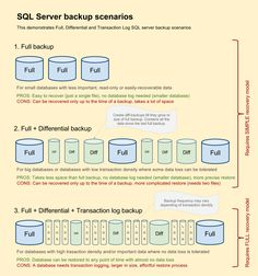 SQL SERVER – Select the Most Optimal Backup Methods for Server « SQL Server Journey with SQL Authority