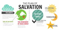 Plan of Salvation Bookmark - download LDS printables, object lessons, activity ideas, and teaching tips at Mormon Share.