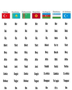 Turkic Languages, Turkish People, The Turk, 8th Of March, Geography, Periodic Table, Instagram, Numbers, Note
