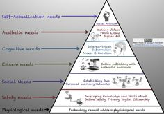 NOT SAMR but very insightful - Addressing Maslow's Hierarchy of Needs with Technology