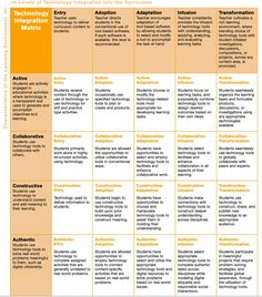 Technology integration matrix