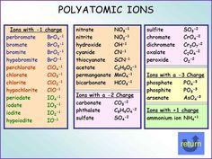 Polyatomic Ions Study Polyatomic Ion Chemistry Help Chemistry