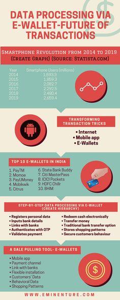 Data Processing via e-Wallet-Future of Transactions Data Processing, Wallet, Future, Future Tense, Purses