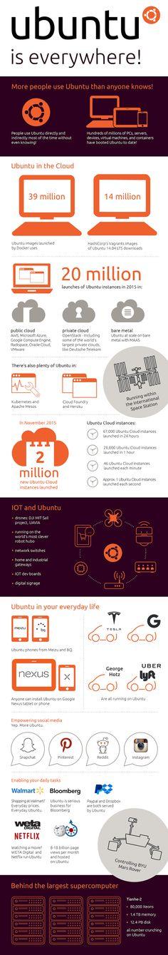 Ubuntu è tutto intorno a te (o quasi)