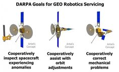 Wanted: Insights to Guide Creation of Robotic Satellite-Servicing Capabilities in Geostationary Earth Orbit