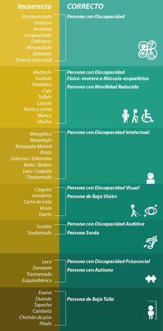 Términos Correctos e incorrectos de Personas con Discapacidad: