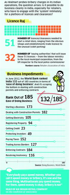 License Raj and India : Infographic