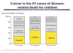 Cancer is the number 1 diseases related to death in children.