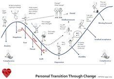 kotter 8 step change model diagram - Google Search