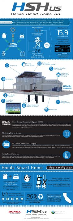 Honda Smart Home Infographic