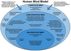 9 Facts About Your Subconscious Mind It is always alert and awake. When you fall asleep in front of the TV, your subconscious hears every single thing that is being said. It has no verbal language. The subconscious stores all y. Subconscious Mind Power, Brain Science, Science Education, Physical Education, Brain Waves, Hypnotherapy, Psychology Facts, Jungian Psychology, Positive Psychology