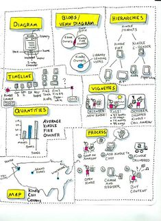 Information structure for sketchnotes | Cheryl Lowry