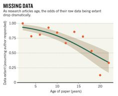 Missing Links: Access to Research Papers' Raw Data Drops 17% a Year The older science research is, the more we lose of its original sources....