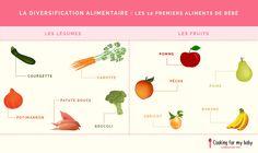 Les fruits et légumes pour commencer la diversification alimentaire de bébé. Quels fruits et légumes introduire dans l'alimentation de bébé ? Comment commencer la diversification ? Voici la liste des 10 premiers aliments de bébé !