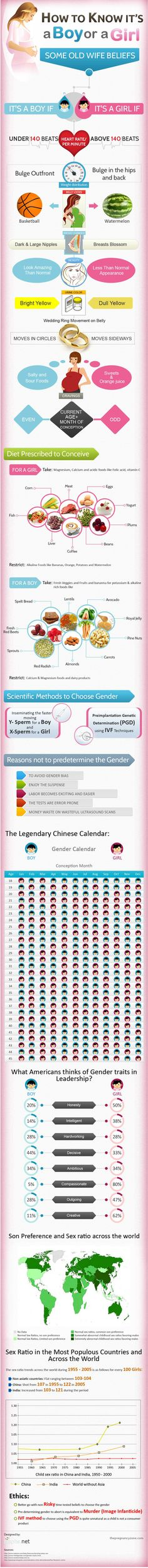 Haha...interesting! There are ways you can know whether you are having a baby girl or a boy without using the USG. Your physical appearance as well as other subtle sign can be used pretty reliably to determine whether you are going to paint the baby's room blue or pink. The infographic also contains information on what you can do in term of dieting to nudge the gender selection towards your wish.