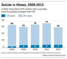 Suicide in Ottawa, 2008-2012