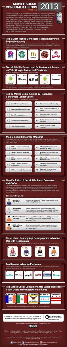 2013 Mobile Social Consumer Trends [Infographic] #socialmedia #smm #mobile