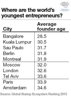 Where are the world's youngest entrepreneurs?