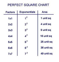 Square Root Chart Template Perfect Squares And Cubes