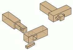 tusk tenon and mortise joint http://www.craftsmanspace.com/knowledge/mortise-and-tenon-woodworking-joints.html