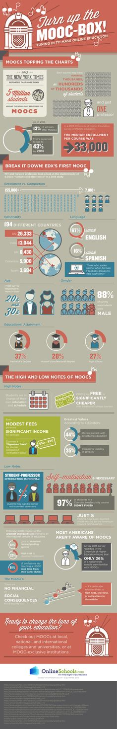 [Infographic] Tuning into Mass Online Education with MOOCs