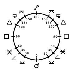 Zoroastrian Aspect symbols with corresponding angles for describing Zodiac dating  (or  Chi = 60° (also used to denote Greek second sharp of E and Christ as in ChiRho ☧