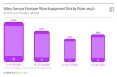 Facebook video engagement vs video length. Worth to remember.  #facebook #video #socialmedia