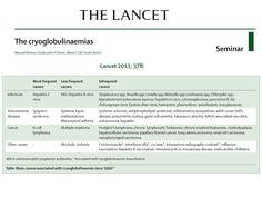 Etiology of cryoglobulinemia
