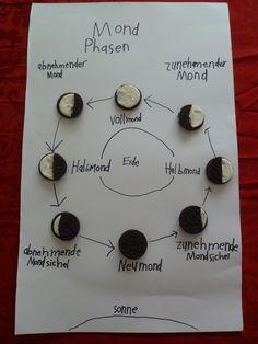 Mond Phasen auf Deutsch (from another Pinterest user)