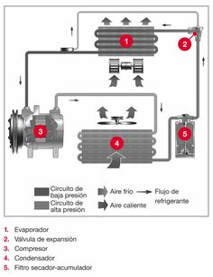 Automotive A/C Air Conditioning System Diagram