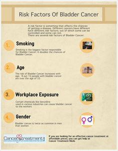 Risk Factors Of Bladder Cancer !