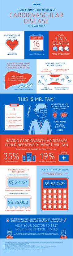 #Cholesterol is a major risk factor for #cardiovascular disease and #Singapore is at risk. The societal, financial and personal impact is huge. #Amgen #CVD #Health #infographic
