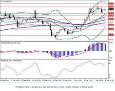AudUsd Technical Analysis AudUsd D On The Daily Chart The