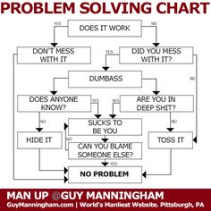 Man's Guide to Problem Solving.