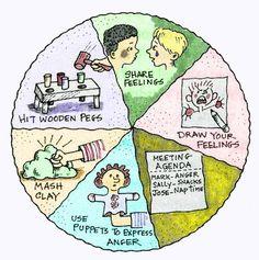 Single Dad Brad: Positive Discipline Tool Card - Anger Wheel of Choice Coping Skills, Social Skills, Wheel Of Choice, Baby Siting, Kindergarten, Behaviour Management, Behavior, School Social Work, Positive Discipline
