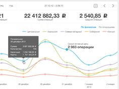 Dashboard for iboxPro. Visual Concept was created in February, 2012 by Sasha Tikhonov.