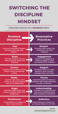 Child safety positive discipline behavior management, positive discipline chart, parenting boys positive discipline, positive discipline for toddlers free p Discipline Positive, Classroom Discipline, Conscious Discipline, Classroom Behavior Management, Discipline Quotes, Leadership Quotes, Discipline Teenagers, Education Quotes, Personal Development