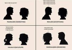 Pazarlama Reklam Halkla İlişkiler ve Markalaşma'nın farkı - http://on.fb.me/1UNvSD2