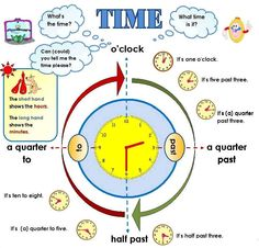 How to Tell Time Chart | TELL THE TIME - Kids A - Teacher Jocelyn
