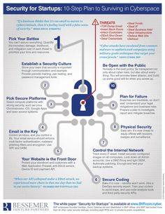 BVP-Cyber-Security-Graphic
