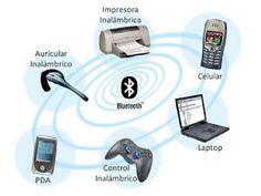 Abramos la mente, tenemos muchos dispositivos que están conectados.