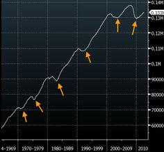 The US employment uptrend was broken in 2000.