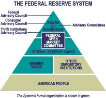 FRBR: The Federal Reserve Today - Structure and Organization