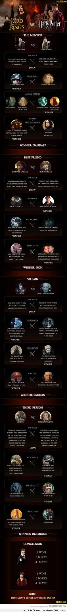 Lord of the Rings wins in my personal opinion. But it is definitely close