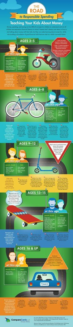 This infographic teaches your kids the basics of personal finance. Savers aren't born - they're taught!