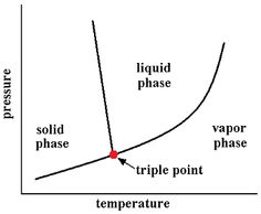 In thermodynamics, the triple point of a substance is the temperature and pressure at which three phases (for example, gas, liquid, and solid) of that substance coexist in thermodynamic equilibrium.