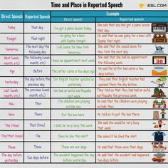 Changes in Time and Place in Reported Speech | Grammar
