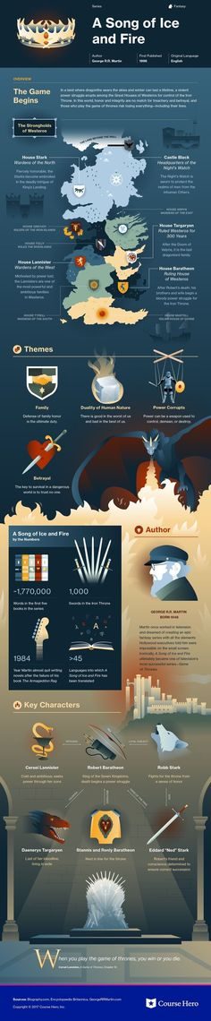 """A Song of Ice and Fire"" Course Hero Infographic"