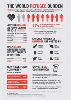 Asylum Seeker Infographics